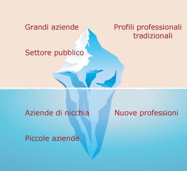 mercato del lavoro è come un iceberg